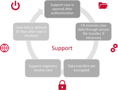 data-transfers-support